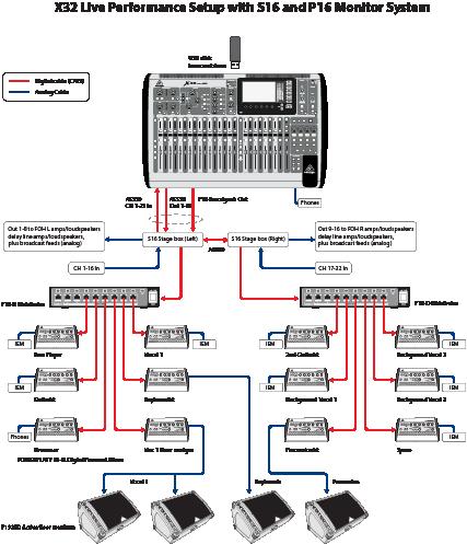 Цифровой микшерный пульт схема